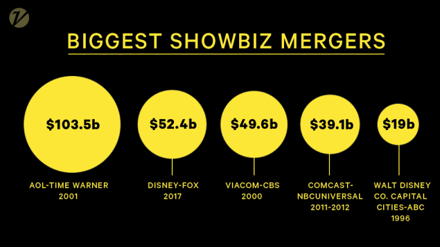 Kolik Disney za Fox zaplatí?