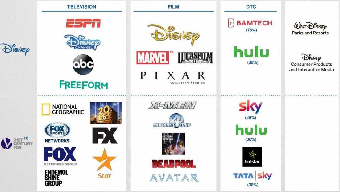 Co si vlastně Disney všechno kupuje?