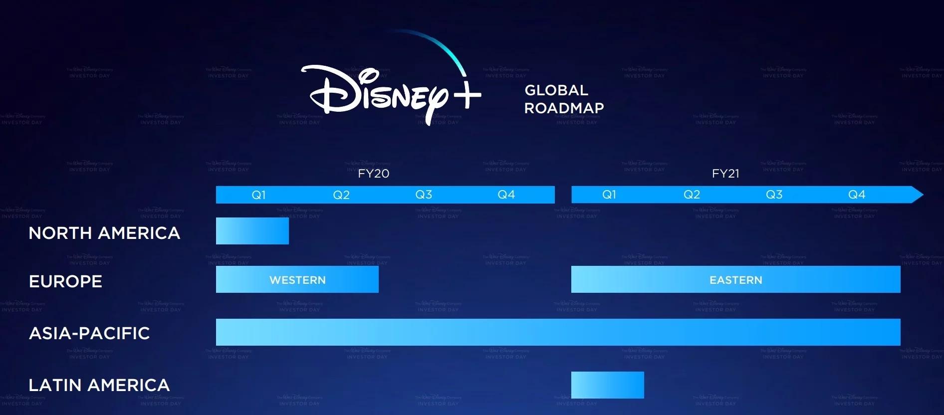 Disney+ parametry