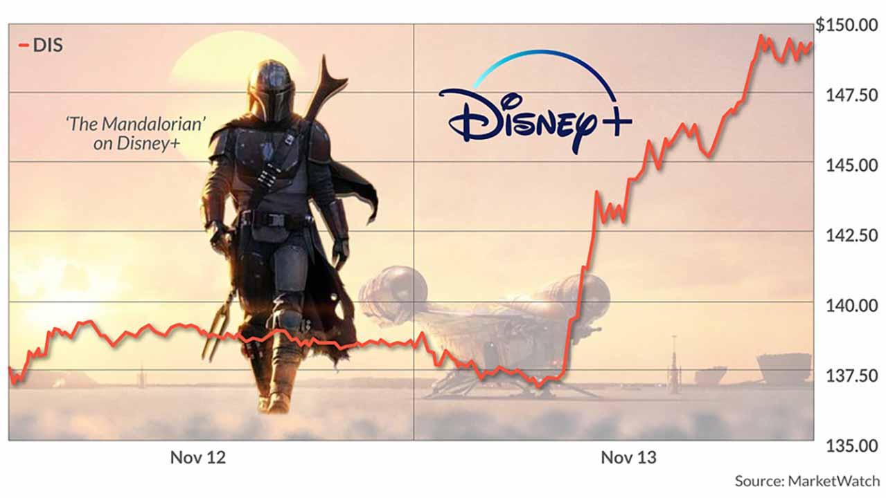 Disney Plus překonává očekávání. Po dvou dnech má 10 milionů předplatitelů