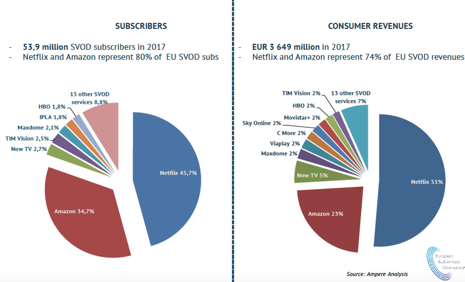 Kolik peněz se točí v online filmech v jednotlivých státech?