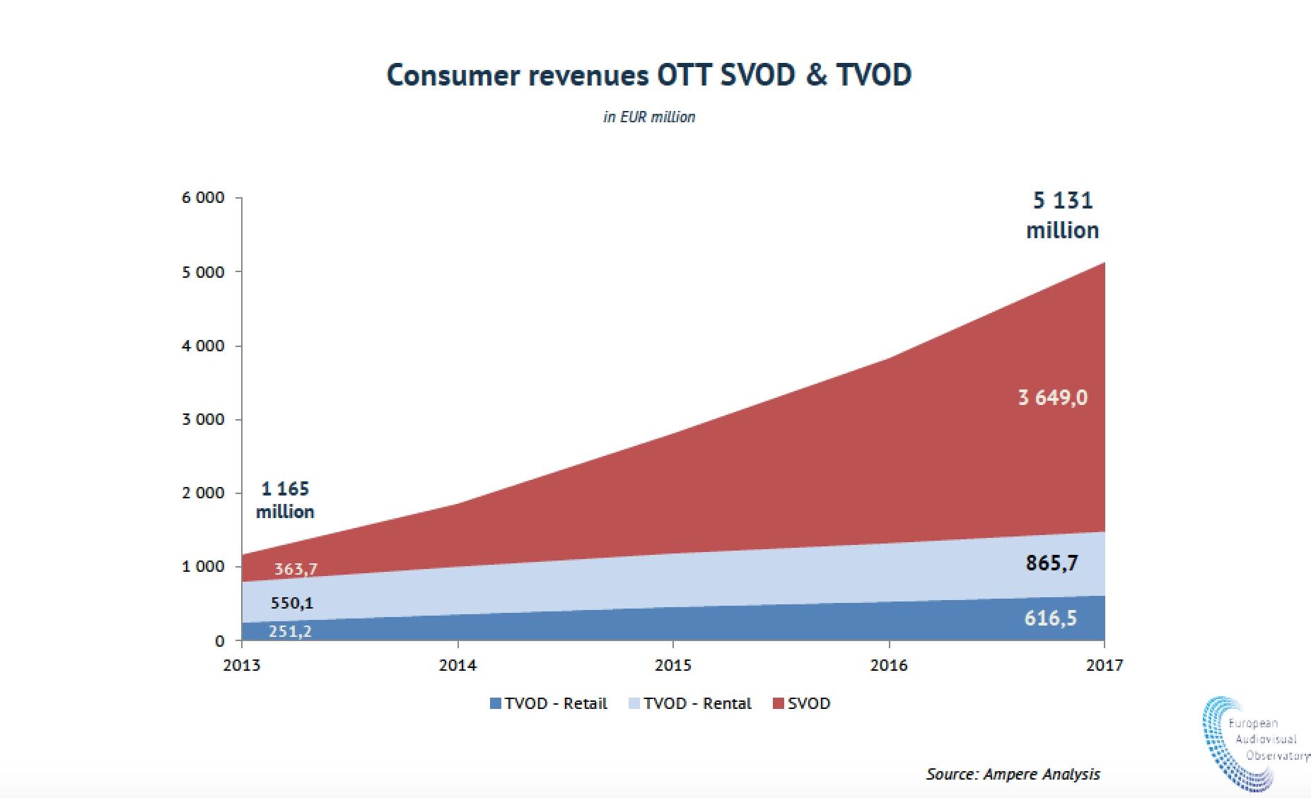 Online filmy generují zatím méně peněz než DVD nebo kina