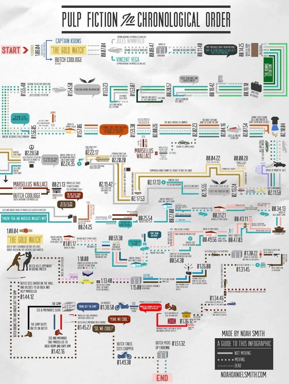 Pulp Fiction je možné sledovať chronologicky