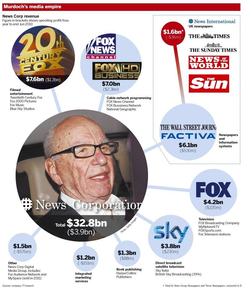 Proč Fox prodává a Disney kupuje?
