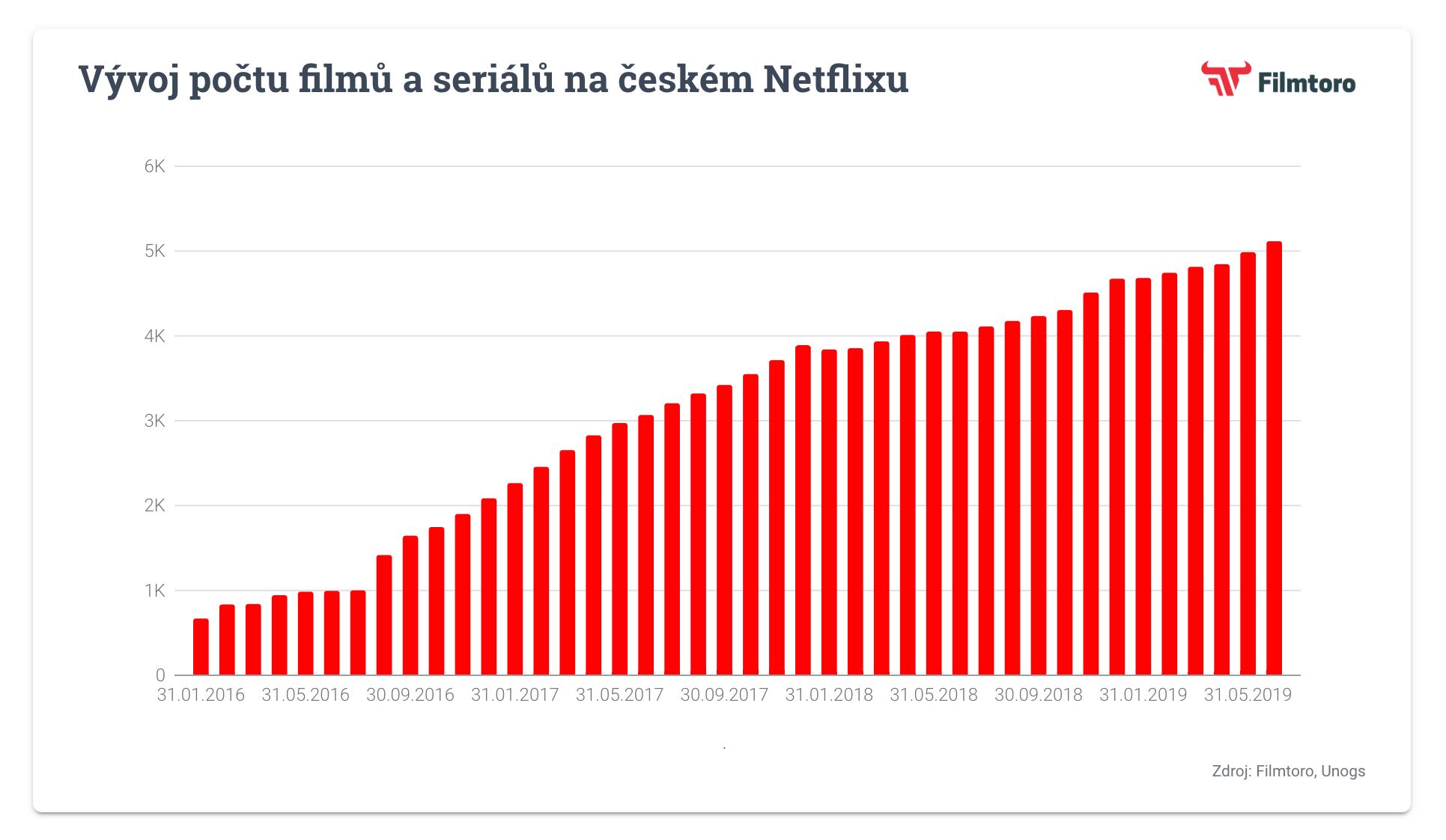 Vývoj počtu filmů a seriálů na českém Netflixu