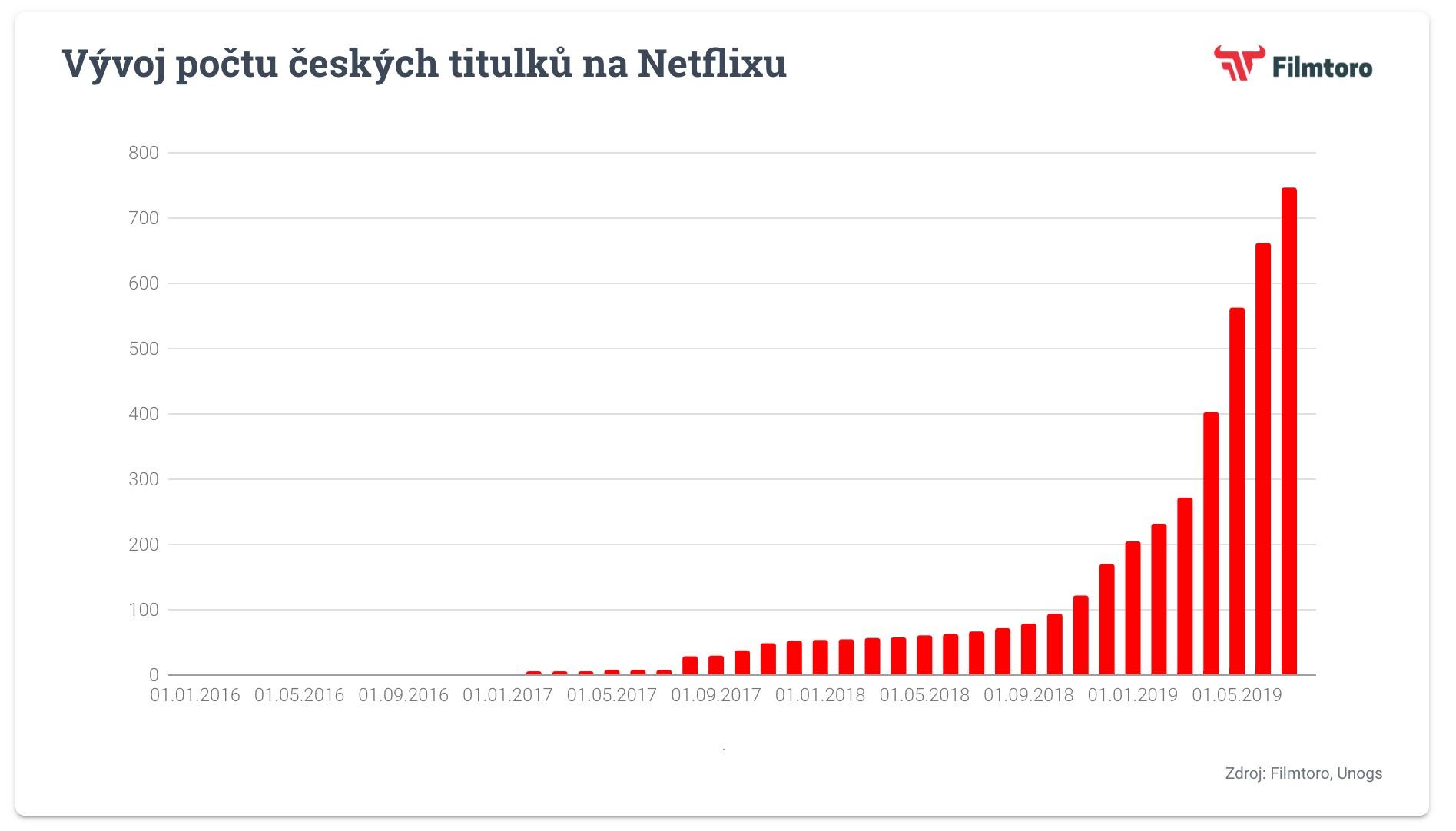 Vývoj počtu českých titulků na Netflixu