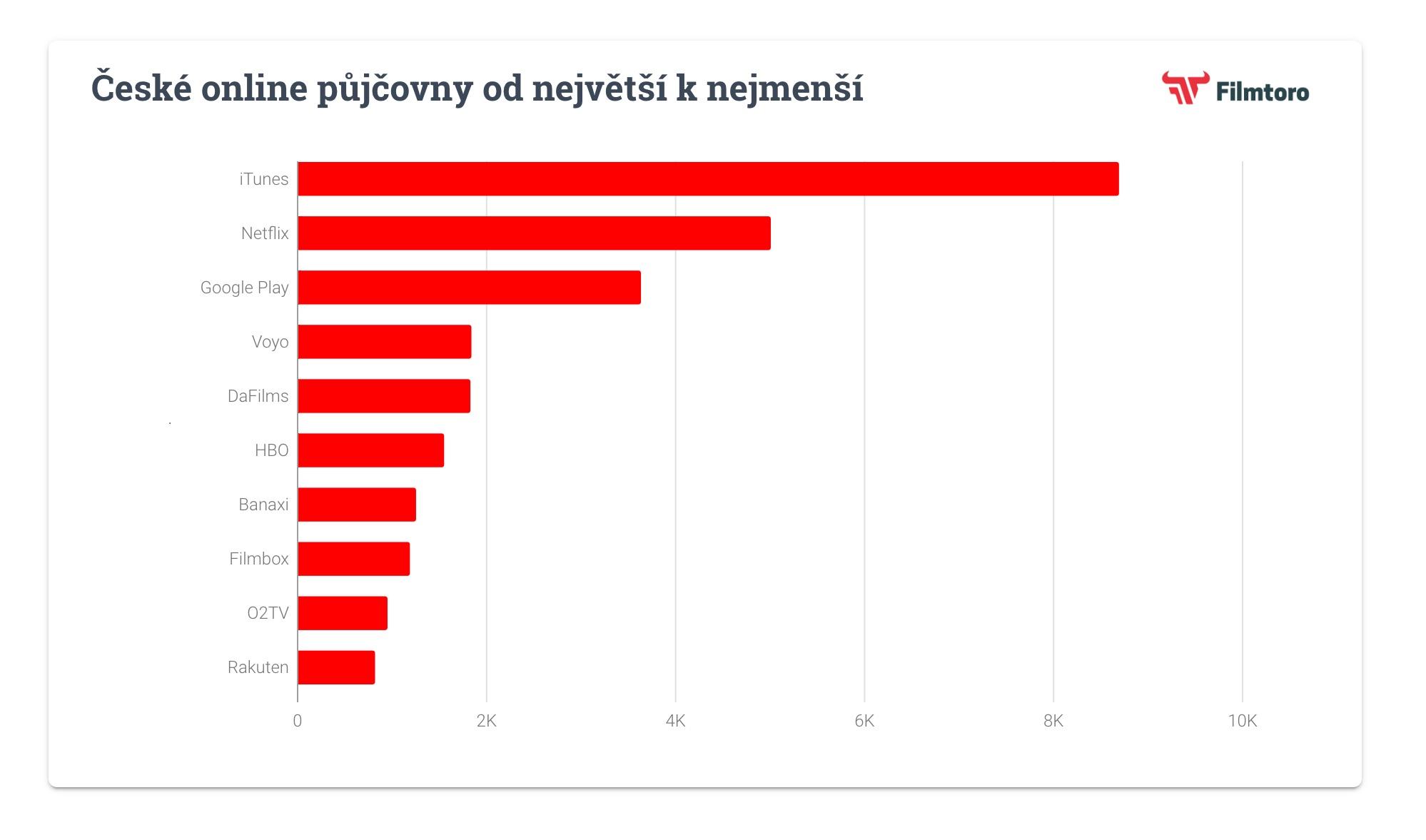 České online půjčovny od největší k nejmenší