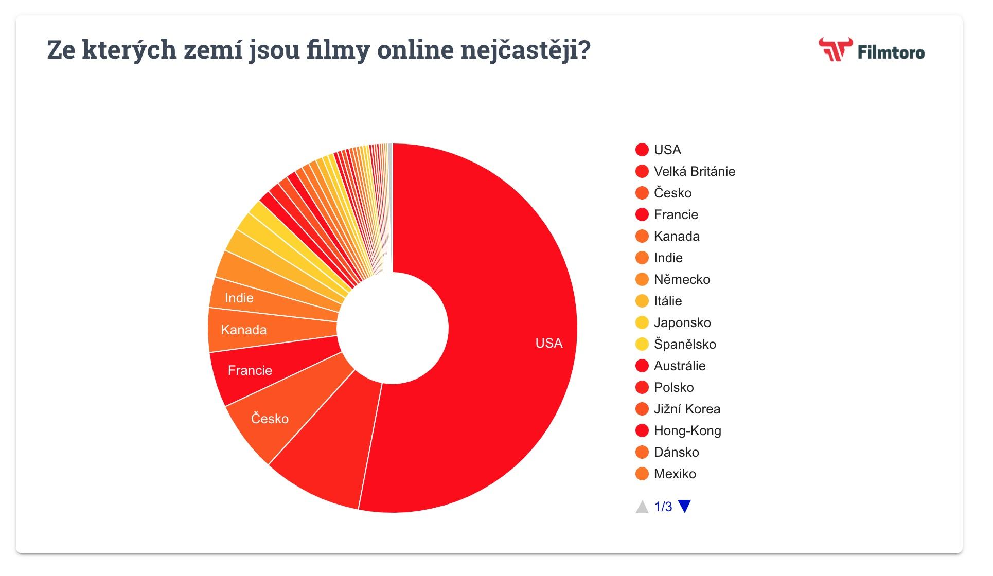 Ze kterých zemí jsou filmy online nejčastěji?
