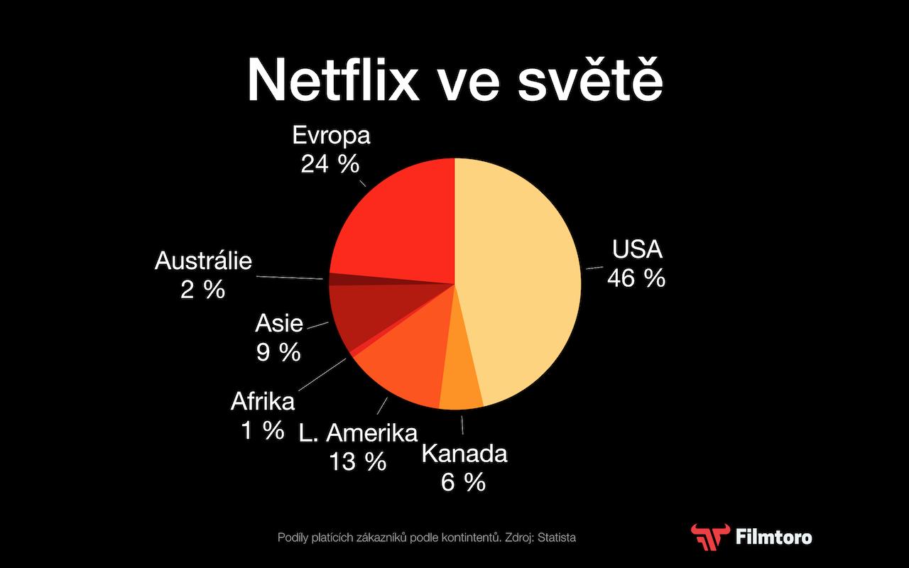 Jak si Netflix vede ve světě?