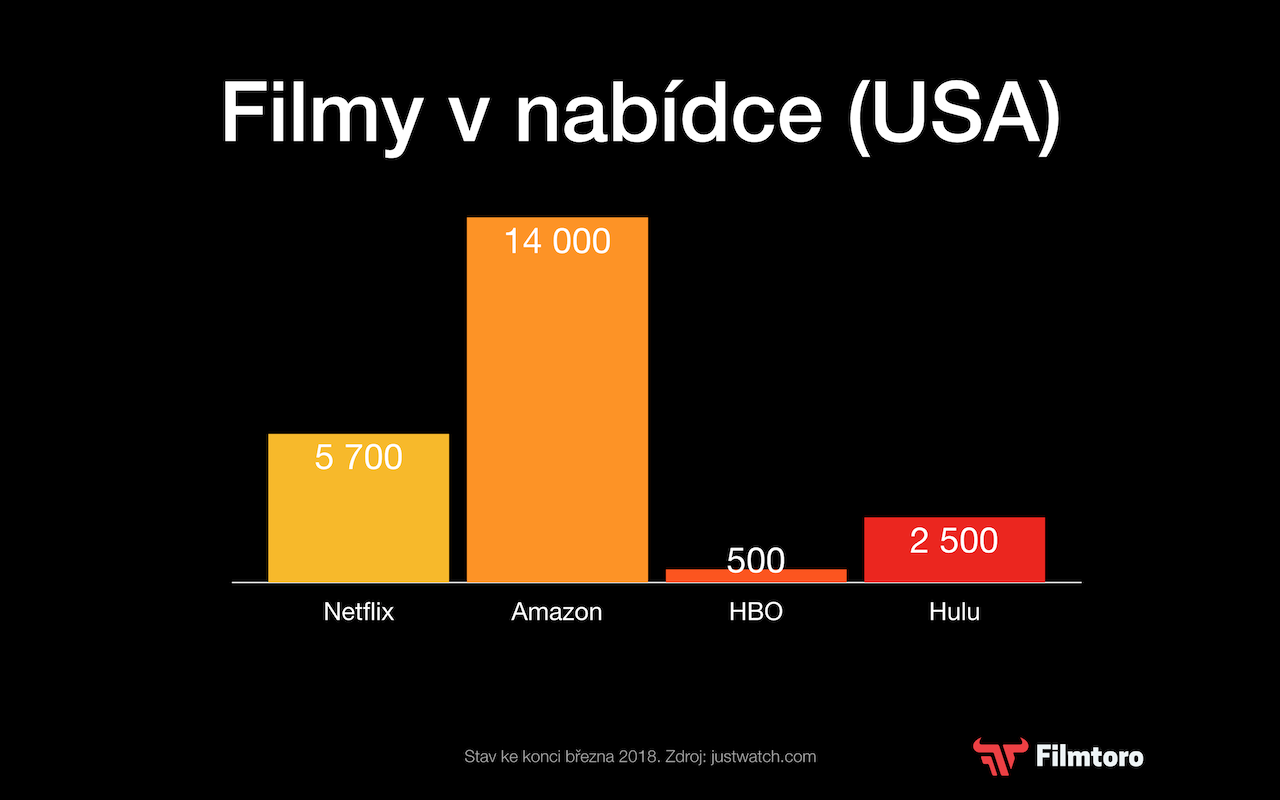 2.) Netflix sice nemá největší nabídku, ale dokáže ji nejlépe prodat.