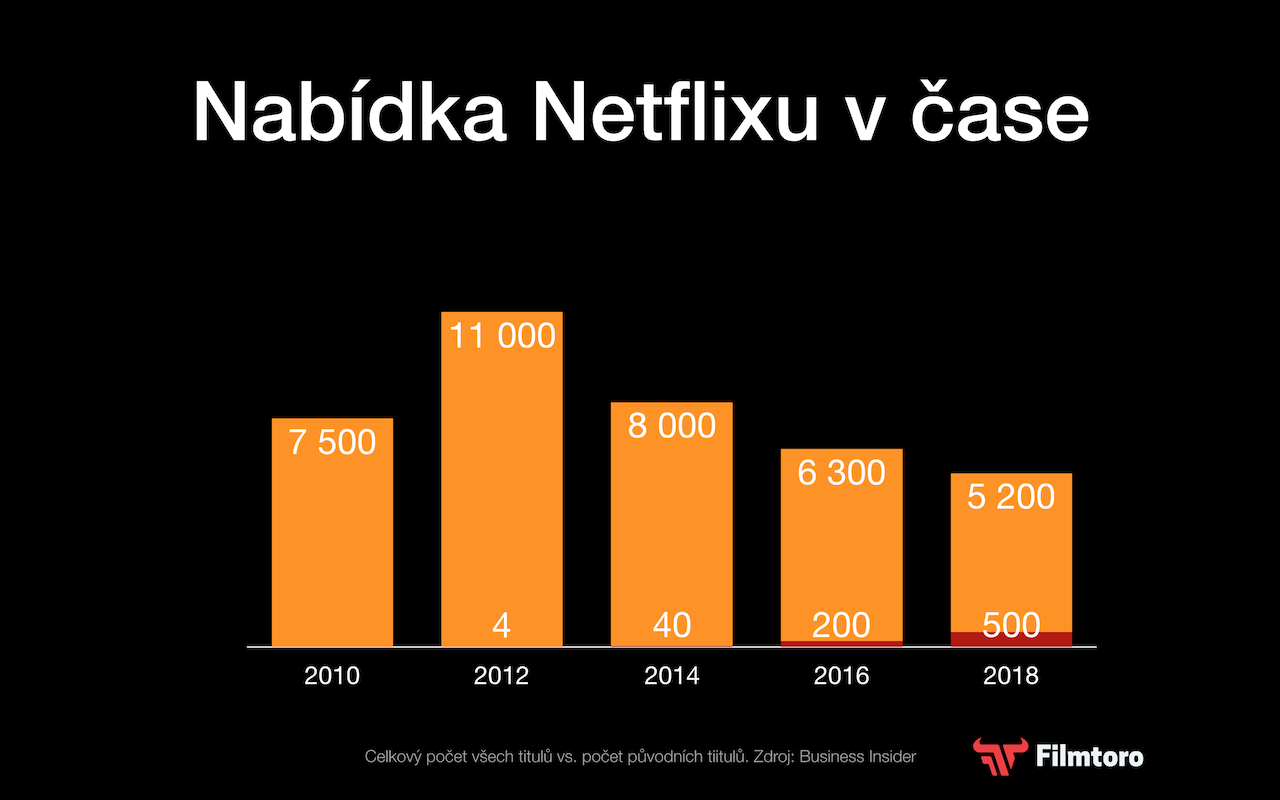 Netflix nabídka