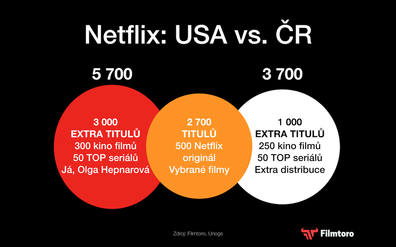 Netflix USA v ČR