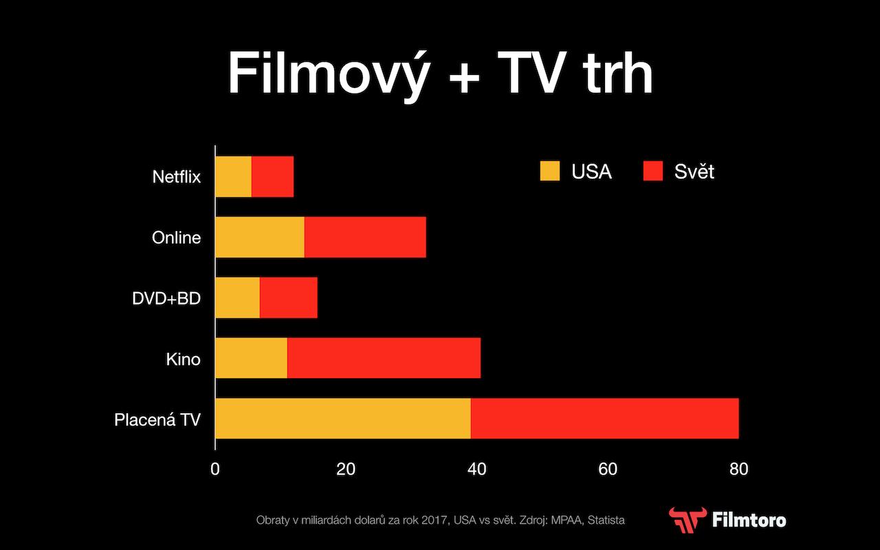 4.) Netflix sice utrácí nejvíce, ale dokáže si na sebe vydělat.