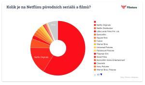 Kolik je na Netflixu původních seriálů a filmů?